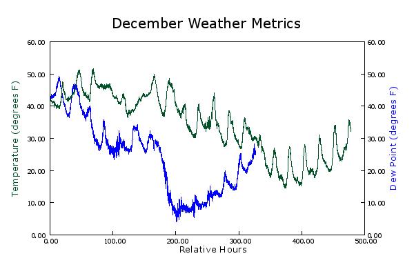 December Weather Metrics
